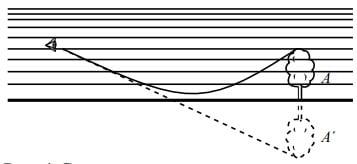 Схема появления нижнего миража