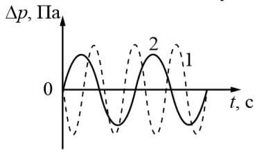 графики зависимости изменения давления воздуха Δp от времени t